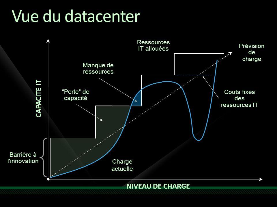 Vue du datacenter NIVEAU DE CHARGE CAPACITE IT Charge actuelle Ressources IT allouées Perte de capacité Manque de ressources Couts fixes des ressources IT Prévision de charge Barrière à l innovation