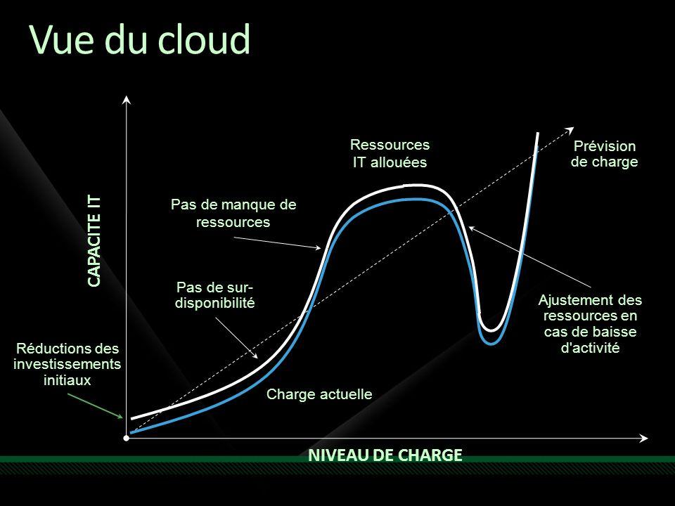 Vue du cloud Charge actuelle Ressources IT allouées Réductions des investissements initiaux Pas de sur- disponibilité Pas de manque de ressources Ajustement des ressources en cas de baisse d activité Prévision de charge NIVEAU DE CHARGE CAPACITE IT