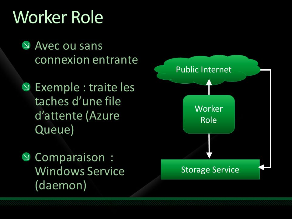 Worker Role Avec ou sans connexion entrante Exemple : traite les taches dune file dattente (Azure Queue) Comparaison : Windows Service (daemon) Storage Service Public Internet Worker Role