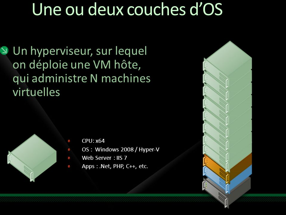 Une ou deux couches dOS Un hyperviseur, sur lequel on déploie une VM hôte, qui administre N machines virtuelles CPU: x64 OS : Windows 2008 / Hyper-V Web Server : IIS 7 Apps :.Net, PHP, C++, etc.