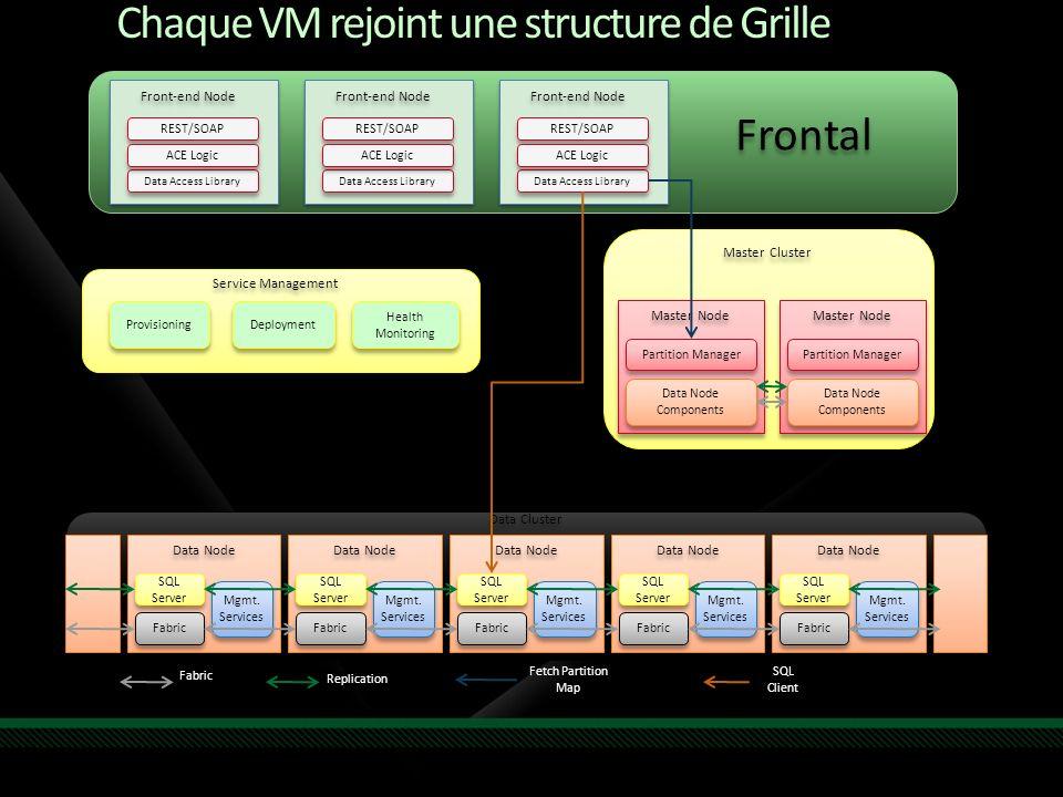 Chaque VM rejoint une structure de Grille Mgmt. Services Data Node SQL Server Fabric Data Node Components Partition Manager Master Node Mgmt. Services