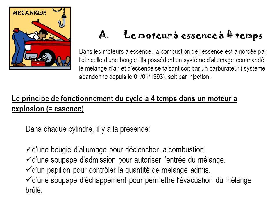 MECANIQUE A. Le moteur à essence à 4 temps Le principe de fonctionnement du cycle à 4 temps dans un moteur à explosion (= essence) Dans chaque cylindr