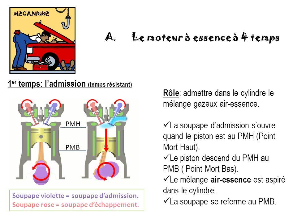 MECANIQUE 1 er temps: ladmission (temps résistant) Soupape violette = soupape dadmission. Soupape rose = soupape déchappement. Rôle : admettre dans le