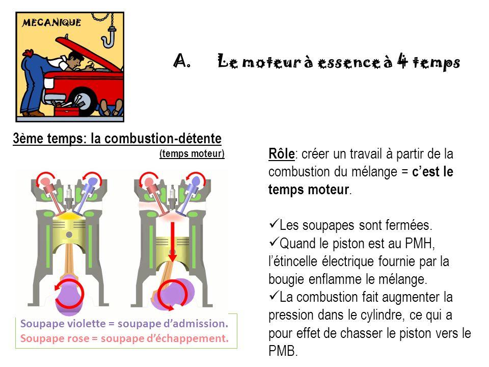 MECANIQUE 3ème temps: la combustion-détente (temps moteur) Soupape violette = soupape dadmission. Soupape rose = soupape déchappement. Rôle : créer un