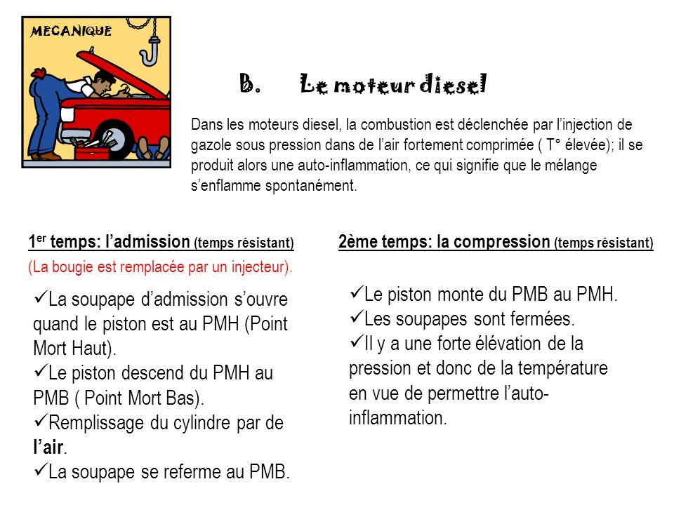 MECANIQUE 1 er temps: ladmission (temps résistant) La soupape dadmission souvre quand le piston est au PMH (Point Mort Haut). Le piston descend du PMH
