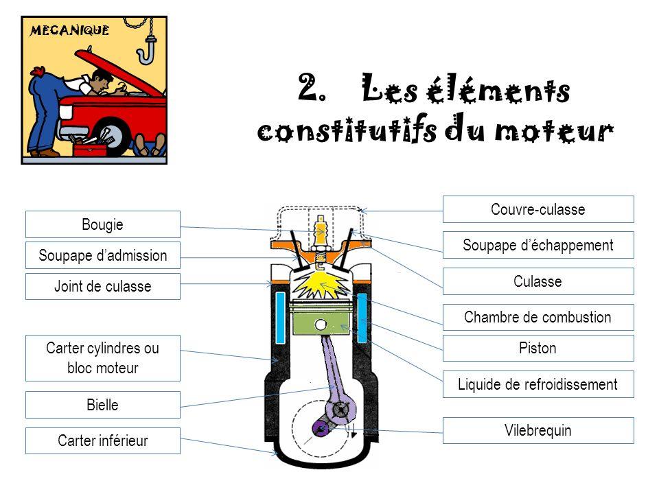 MECANIQUE 2. Les éléments constitutifs du moteur Bougie Soupape dadmission Joint de culasse Carter cylindres ou bloc moteur Bielle Carter inférieur Co