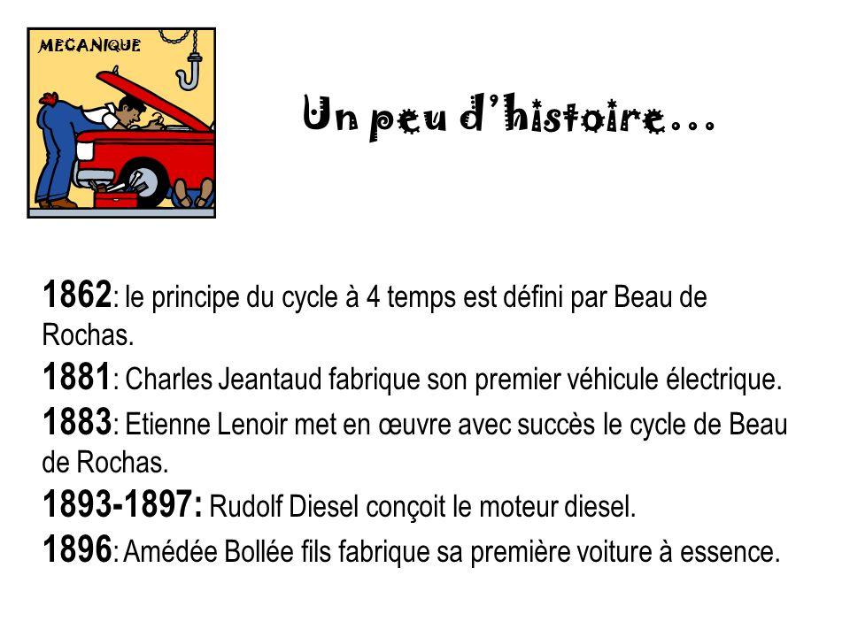 Un peu dhistoire… 1862 : le principe du cycle à 4 temps est défini par Beau de Rochas. 1881 : Charles Jeantaud fabrique son premier véhicule électriqu