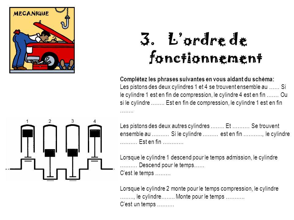 MECANIQUE 3. Lordre de fonctionnement Complétez les phrases suivantes en vous aidant du schéma: Les pistons des deux cylindres 1 et 4 se trouvent ense