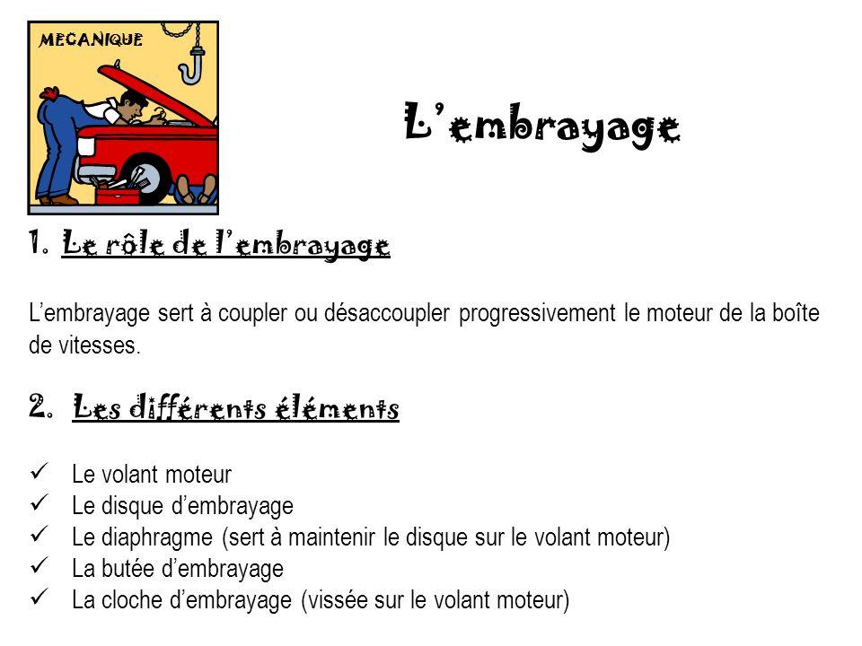 MECANIQUE Lembrayage 1.Le rôle de lembrayage Lembrayage sert à coupler ou désaccoupler progressivement le moteur de la boîte de vitesses. 2.Les différ