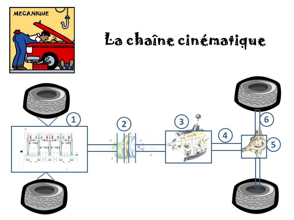 MECANIQUE La chaîne cinématique 1 2 4 3 6 5