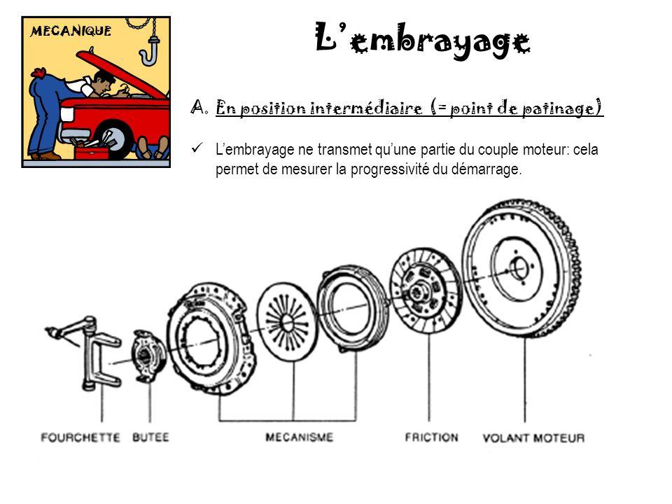 MECANIQUE Lembrayage A.En position intermédiaire (= point de patinage) Lembrayage ne transmet quune partie du couple moteur: cela permet de mesurer la progressivité du démarrage.