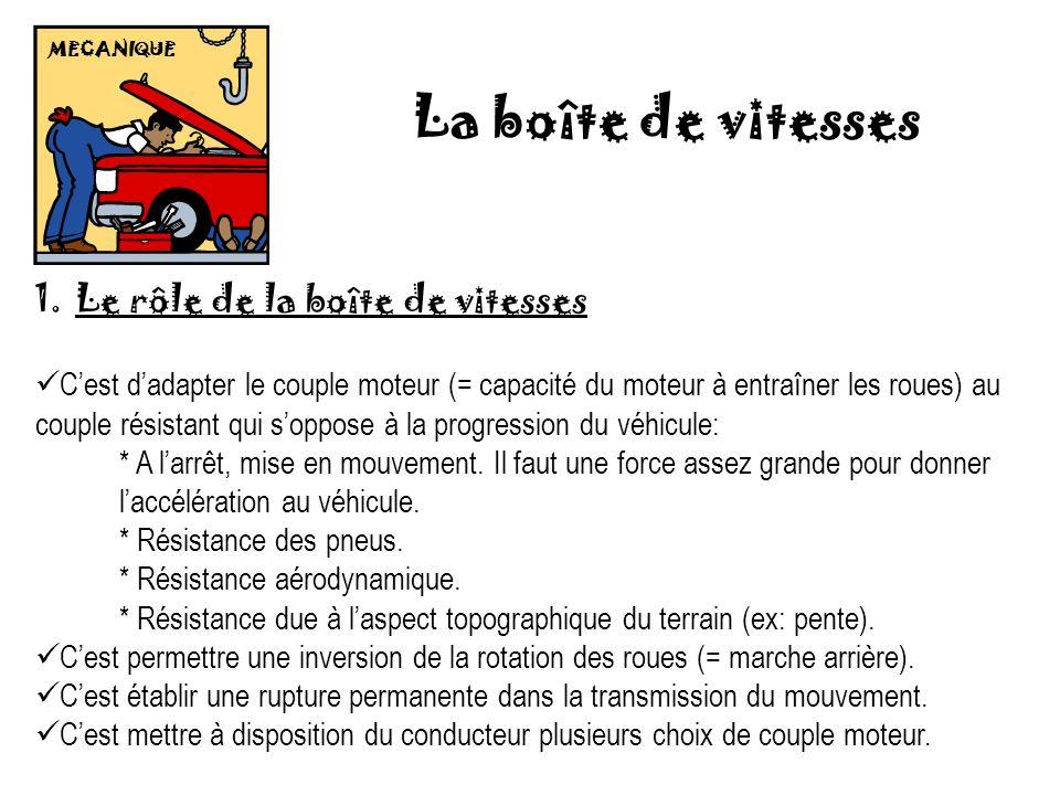 MECANIQUE La boîte de vitesses 1.Le rôle de la boîte de vitesses Cest dadapter le couple moteur (= capacité du moteur à entraîner les roues) au couple résistant qui soppose à la progression du véhicule: * A larrêt, mise en mouvement.