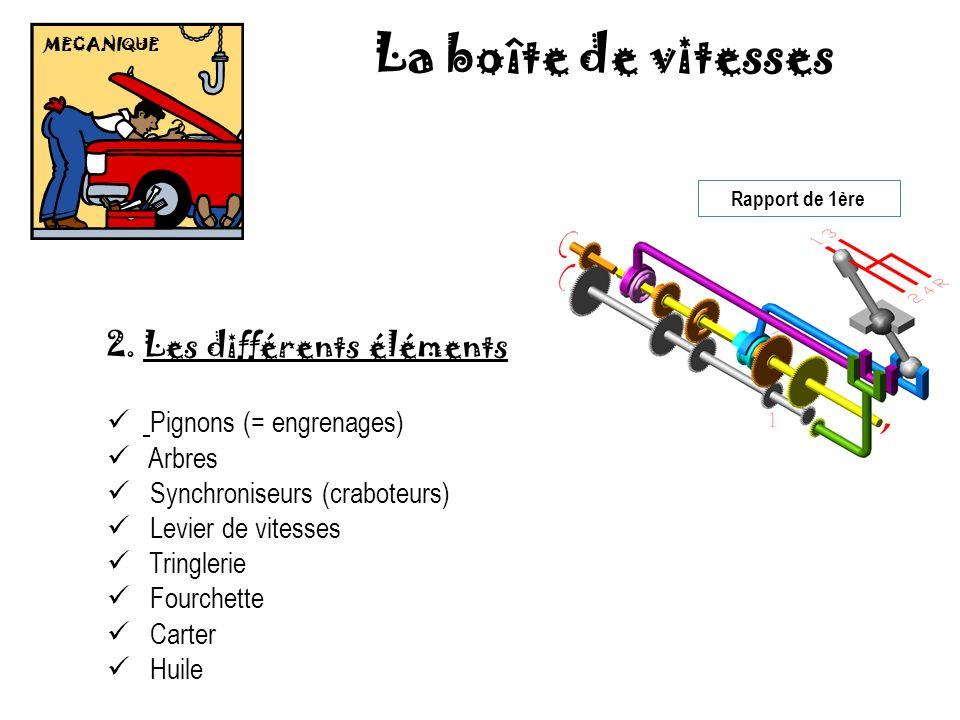 MECANIQUE La boîte de vitesses 2.Les différents éléments Pignons (= engrenages) Arbres Synchroniseurs (craboteurs) Levier de vitesses Tringlerie Fourc