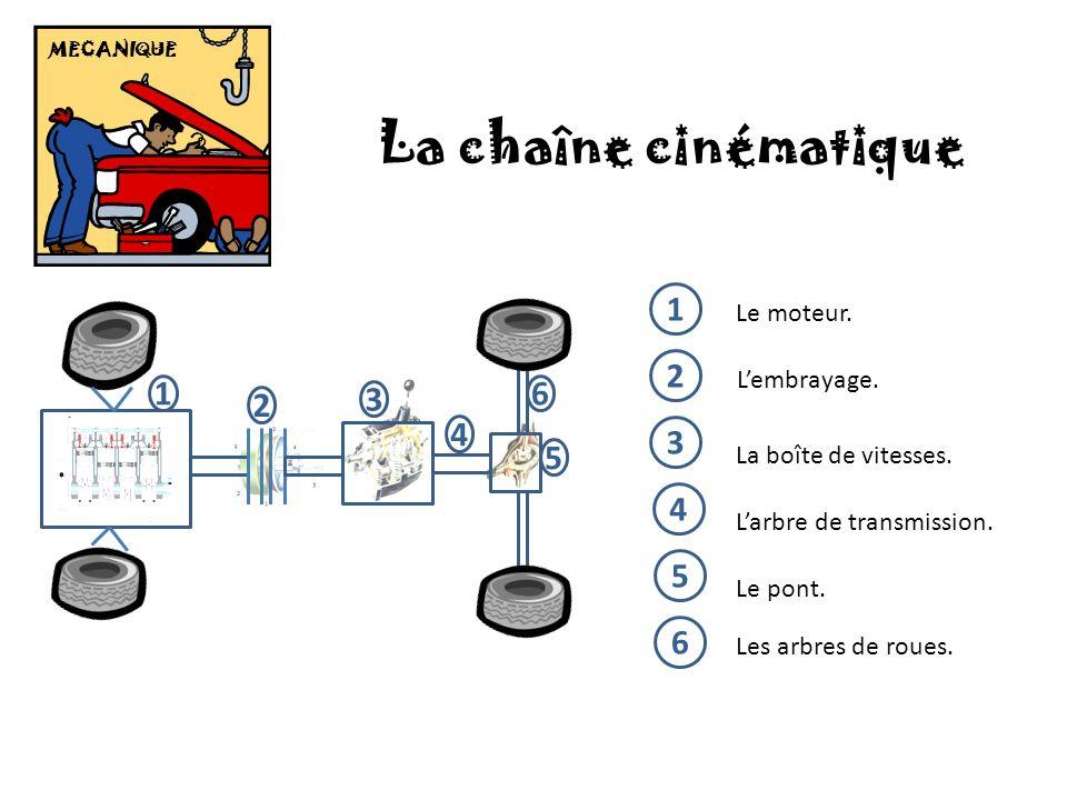 MECANIQUE La chaîne cinématique 1 2 4 3 6 5 1 Le moteur. 2 Lembrayage. 3 La boîte de vitesses. 4 Larbre de transmission. 5 Le pont. 6 Les arbres de ro