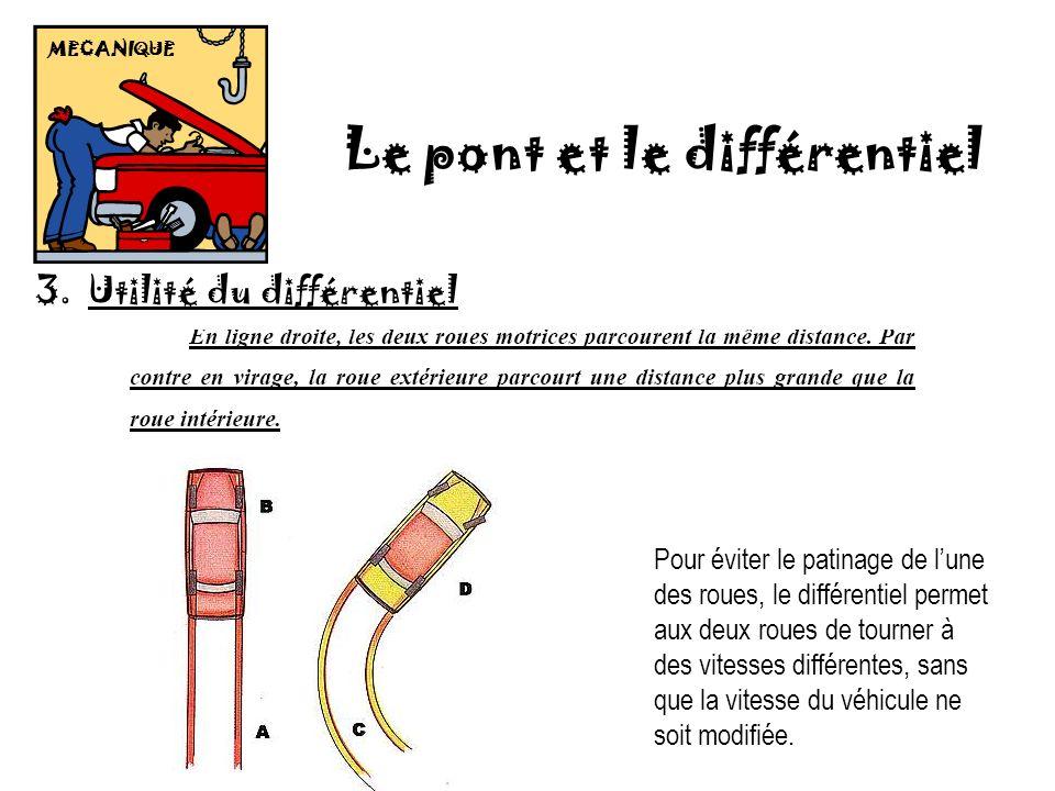 MECANIQUE Le pont et le différentiel 3.Utilité du différentiel Pour éviter le patinage de lune des roues, le différentiel permet aux deux roues de tou