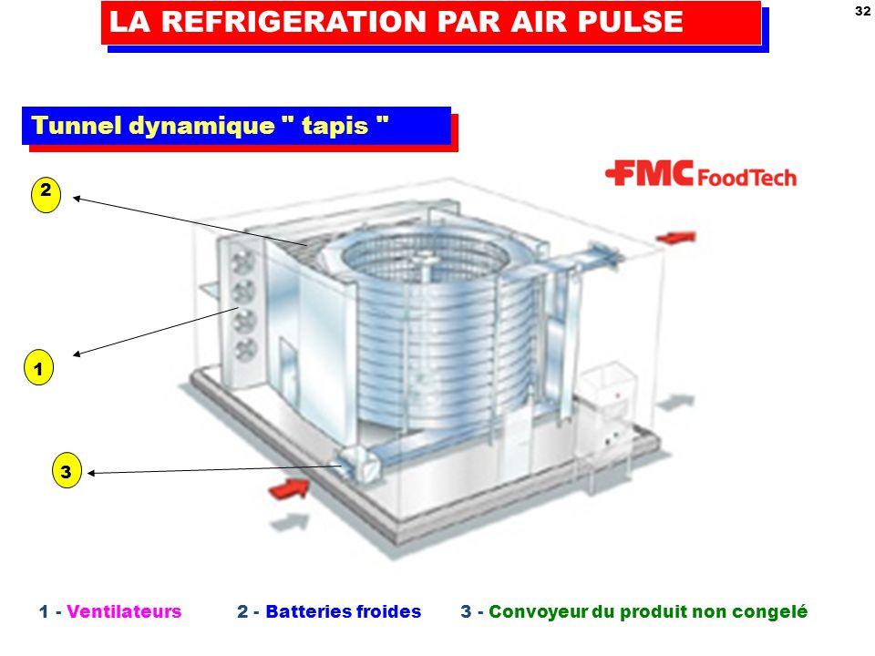 LA REFRIGERATION PAR AIR PULSE 32 Tunnel dynamique tapis 1 2 3 1 - Ventilateurs 2 - Batteries froides 3 - Convoyeur du produit non congelé