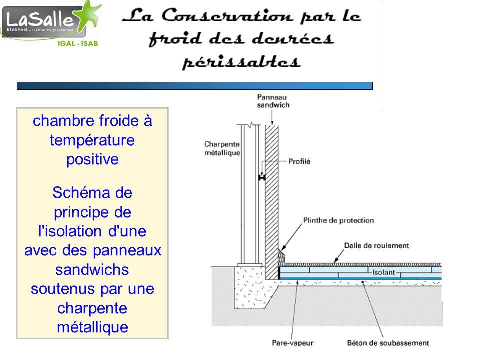 chambre froide à température positive Schéma de principe de l isolation d une avec des panneaux sandwichs soutenus par une charpente métallique