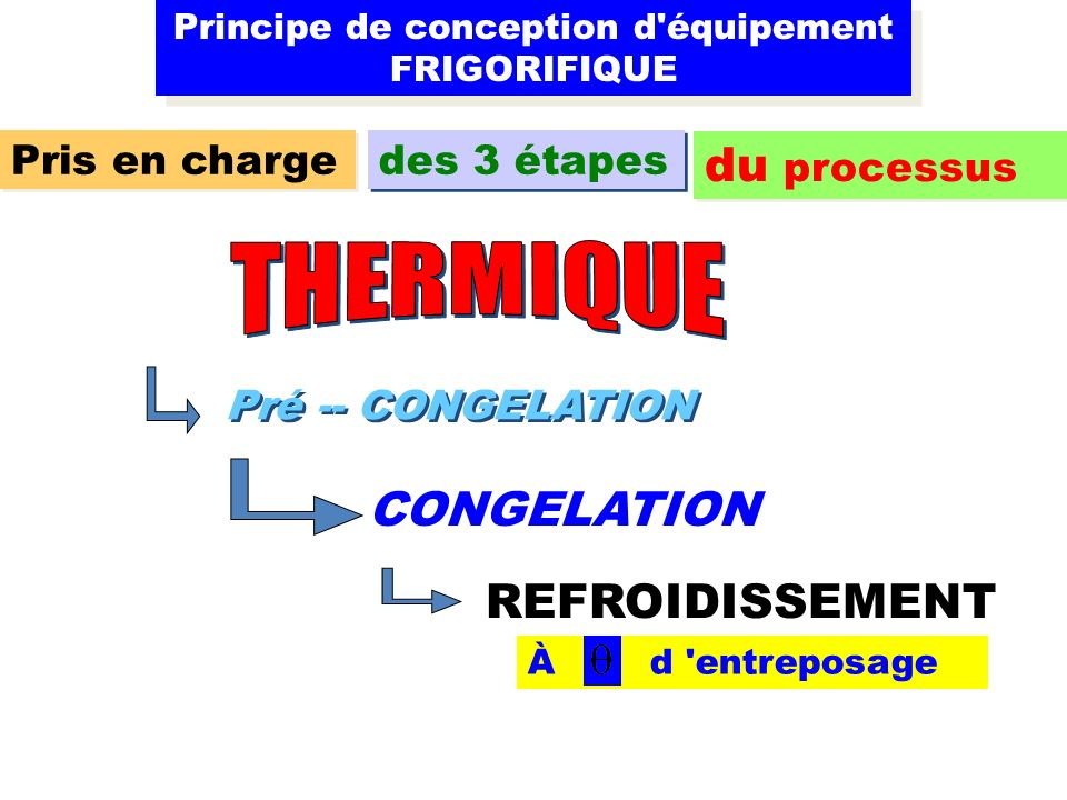 Principe de conception d équipement FRIGORIFIQUE Pris en charge des 3 étapes du processus Pré -- CONGELATION CONGELATION REFROIDISSEMENT À d entreposage