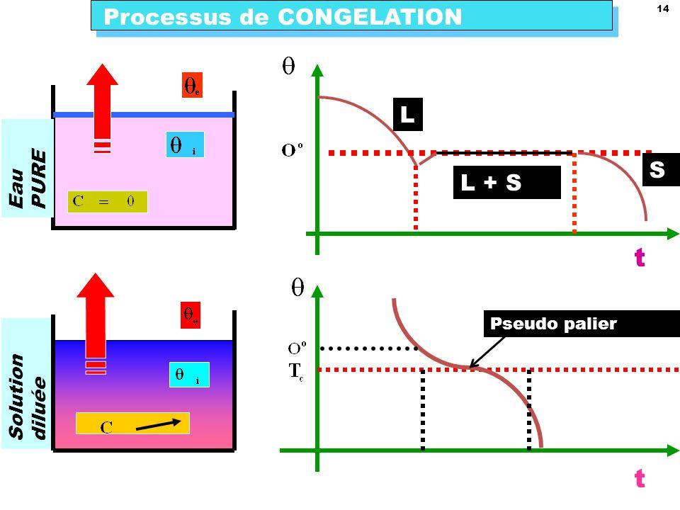 14 Processus de CONGELATION L + S L S t Eau PURE Solution diluée t Pseudo palier