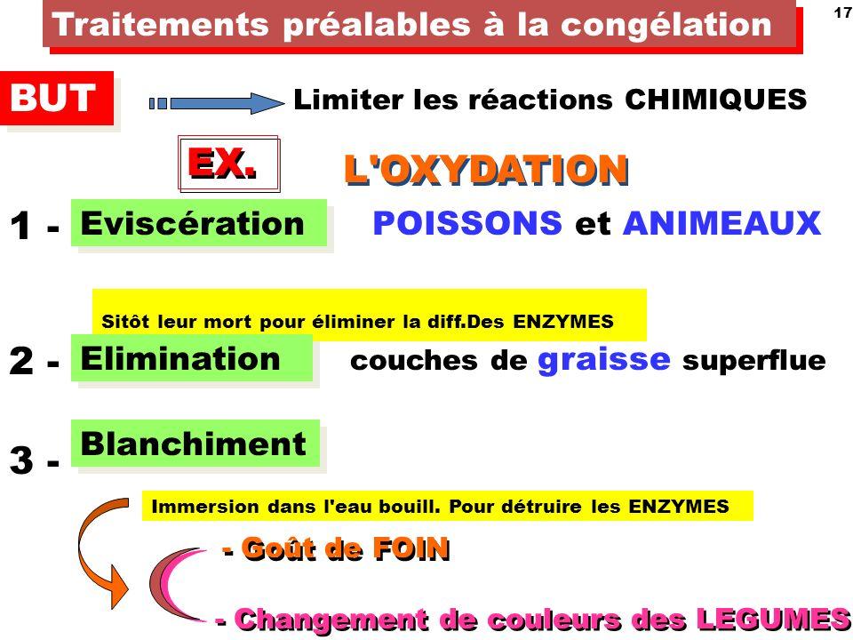 17 Traitements préalables à la congélation BUT Limiter les réactions CHIMIQUES EX.