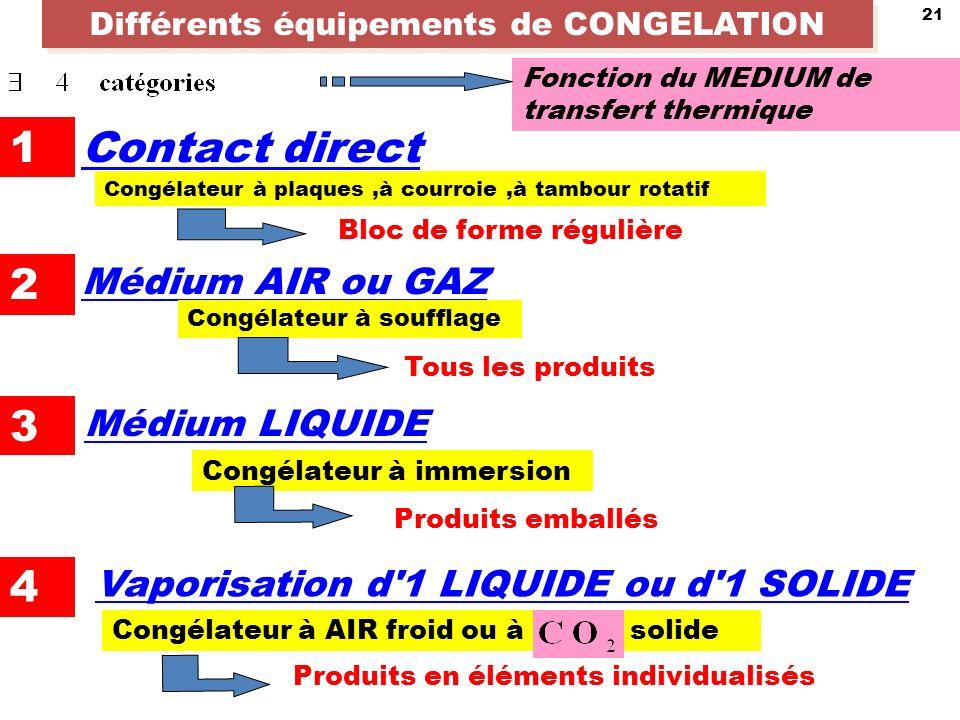 21 Différents équipements de CONGELATION Fonction du MEDIUM de transfert thermique 1 2 3 4 3 Contact direct Congélateur à plaques,à courroie,à tambour rotatif Bloc de forme régulière Médium AIR ou GAZ Congélateur à soufflage Tous les produits Médium LIQUIDE Congélateur à immersion Produits emballés Vaporisation d 1 LIQUIDE ou d 1 SOLIDE Congélateur à AIR froid ou à solide Produits en éléments individualisés