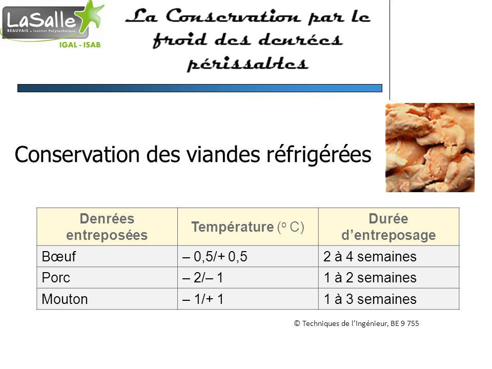 Conservation des viandes réfrigérées Denrées entreposées Température ( o C) Durée dentreposage Bœuf– 0,5/+ 0,52 à 4 semaines Porc– 2/– 11 à 2 semaines Mouton– 1/+ 11 à 3 semaines © Techniques de lIngénieur, BE 9 755