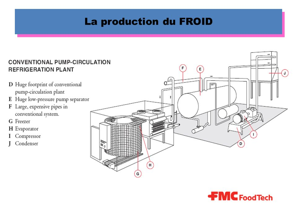 30 LA REFRIGERATION PAR AIR PULSE Tunnel statique 1 - Air froid 2 - Air chaud 3 - batterie 4 - Aliments 5 - Ventilo.