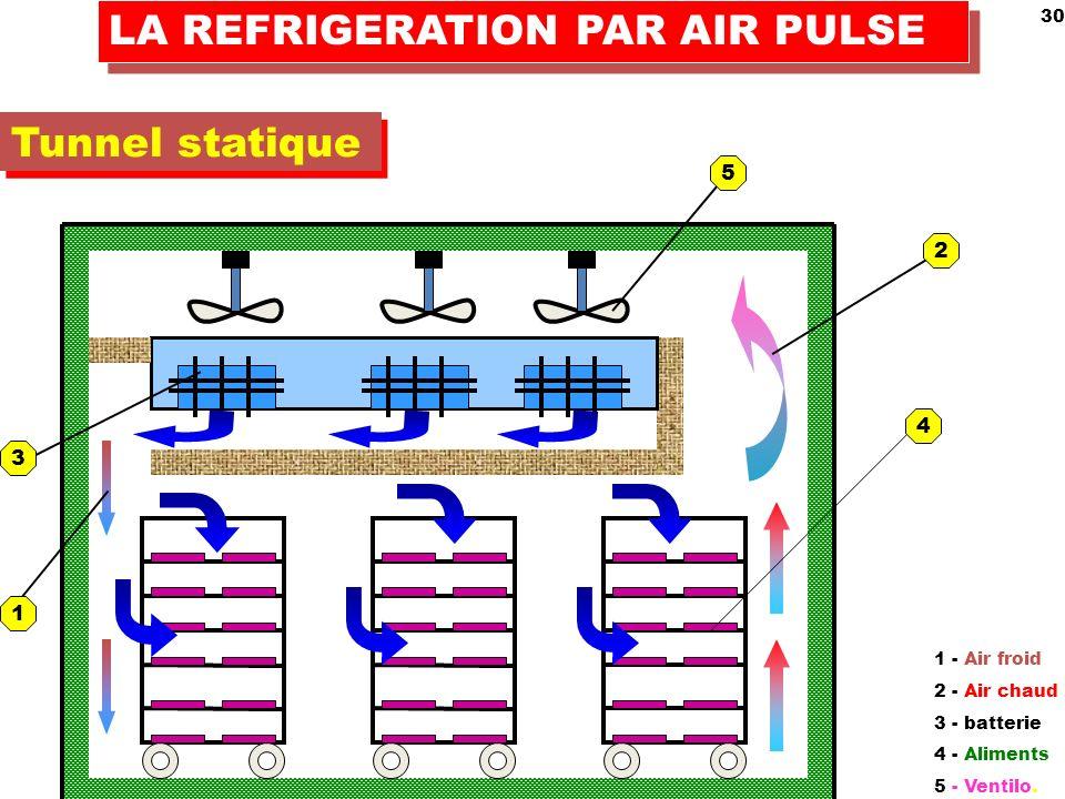 30 LA REFRIGERATION PAR AIR PULSE Tunnel statique 1 - Air froid 2 - Air chaud 3 - batterie 4 - Aliments 5 - Ventilo.