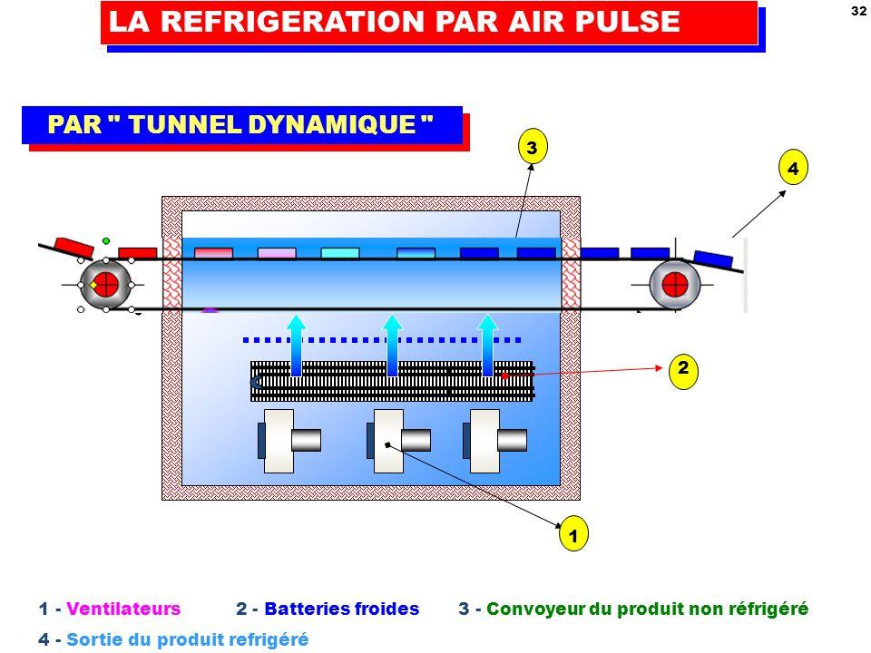 LA REFRIGERATION PAR AIR PULSE 32 PAR TUNNEL DYNAMIQUE 1 2 3 4 1 - Ventilateurs 2 - Batteries froides 3 - Convoyeur du produit non réfrigéré 4 - Sortie du produit refrigéré