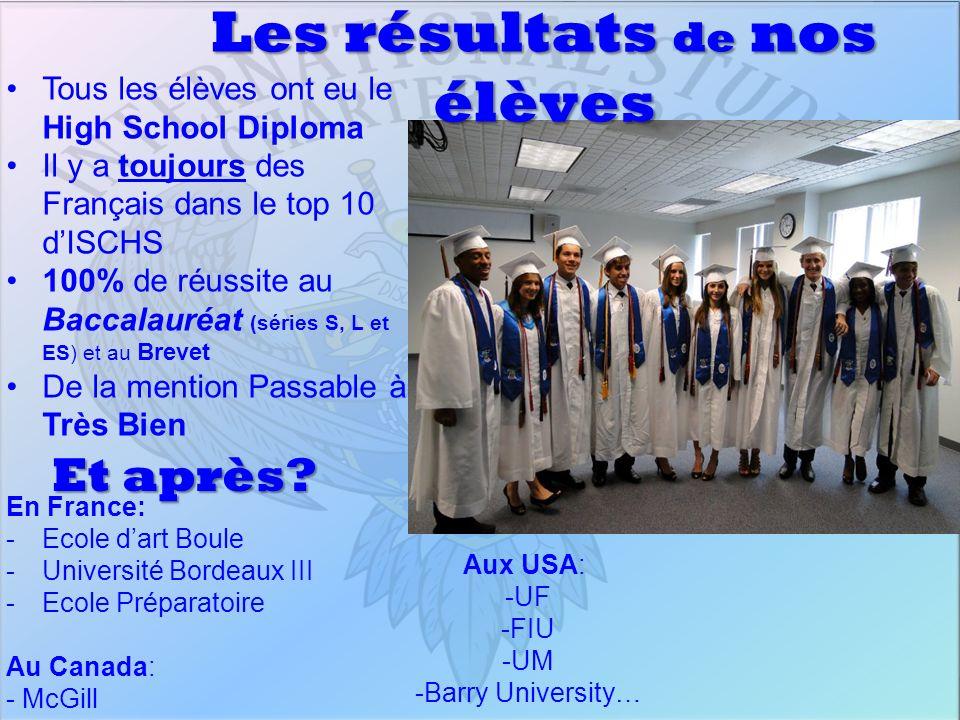 Les résultats de nos élèves Tous les élèves ont eu le High School Diploma Il y a toujours des Français dans le top 10 dISCHS 100% de réussite au Bacca