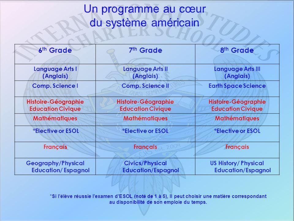 6 th Grade7 th Grade8 th Grade Language Arts I (Anglais) Language Arts II (Anglais) Language Arts III (Anglais) Comp. Science IComp. Science IIEarth S