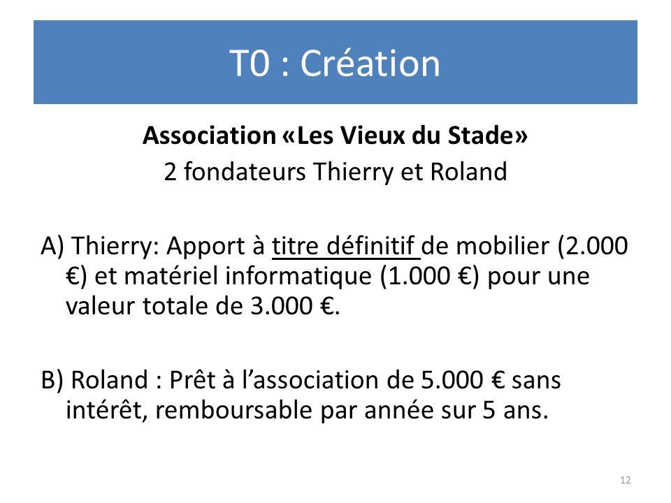 T0 : Création Association «Les Vieux du Stade» 2 fondateurs Thierry et Roland A) Thierry: Apport à titre définitif de mobilier (2.000 ) et matériel in