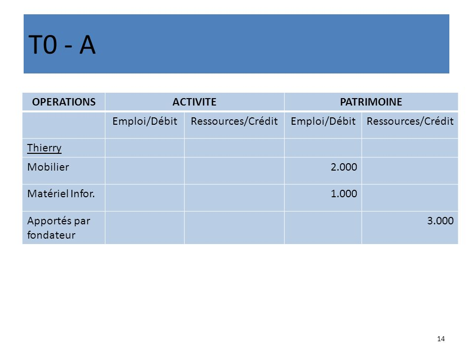 T0 - A OPERATIONSACTIVITEPATRIMOINE Emploi/DébitRessources/CréditEmploi/DébitRessources/Crédit Thierry Mobilier2.000 Matériel Infor.1.000 Apportés par