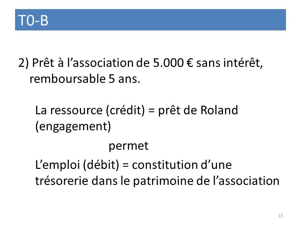 T0-B 2) Prêt à lassociation de 5.000 sans intérêt, remboursable 5 ans. La ressource (crédit) = prêt de Roland (engagement) permet Lemploi (débit) = co