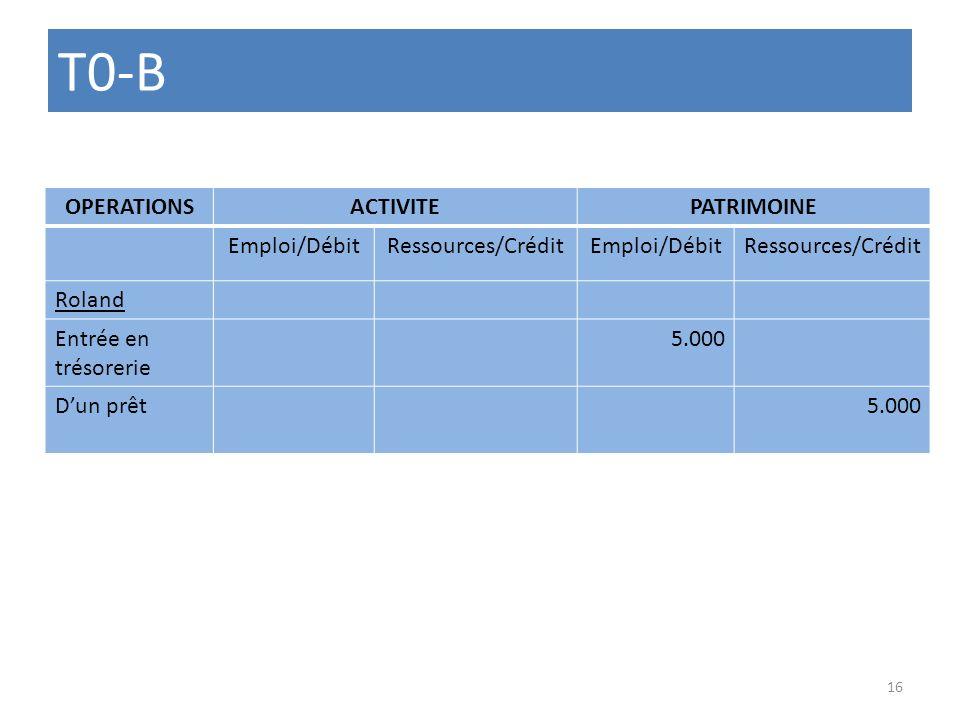 T0-B OPERATIONSACTIVITEPATRIMOINE Emploi/DébitRessources/CréditEmploi/DébitRessources/Crédit Roland Entrée en trésorerie 5.000 Dun prêt5.000 16