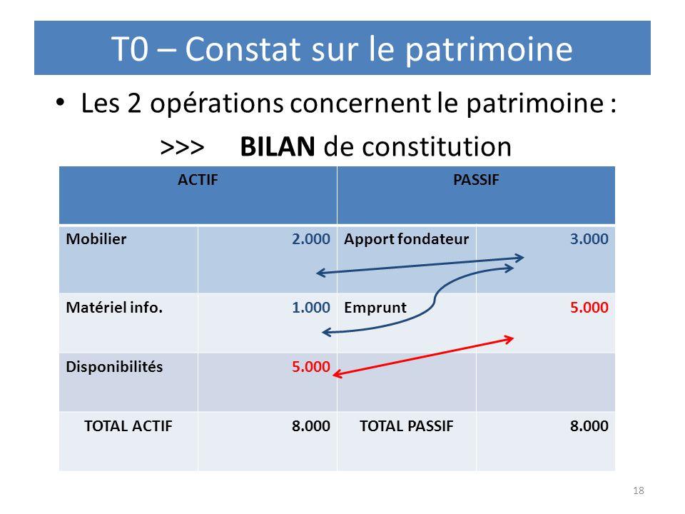 T0 – Constat sur le patrimoine Les 2 opérations concernent le patrimoine : >>> BILAN de constitution 18 ACTIFPASSIF Mobilier2.000Apport fondateur3.000
