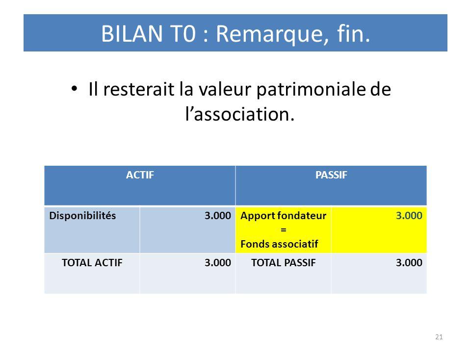 BILAN T0 : Remarque, fin. Il resterait la valeur patrimoniale de lassociation. 21 ACTIFPASSIF Disponibilités3.000Apport fondateur = Fonds associatif 3