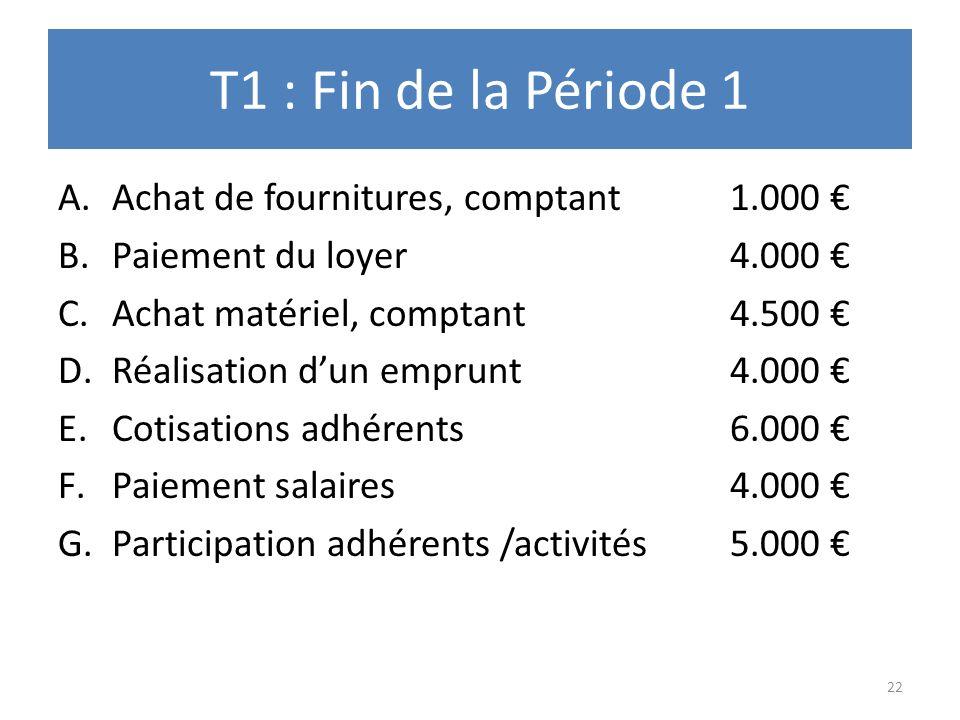 T1 : Fin de la Période 1 A.Achat de fournitures, comptant1.000 B.Paiement du loyer4.000 C.Achat matériel, comptant4.500 D.Réalisation dun emprunt4.000