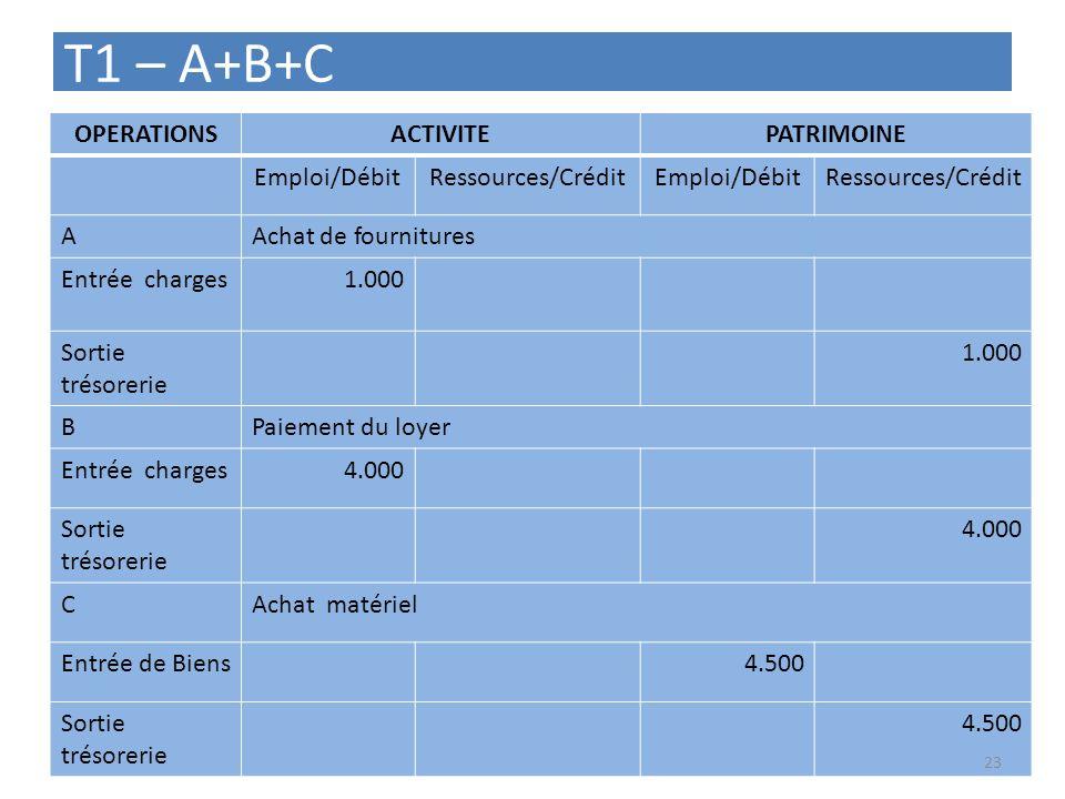 T1 – A+B+C OPERATIONSACTIVITEPATRIMOINE Emploi/DébitRessources/CréditEmploi/DébitRessources/Crédit AAchat de fournitures Entrée charges1.000 Sortie tr
