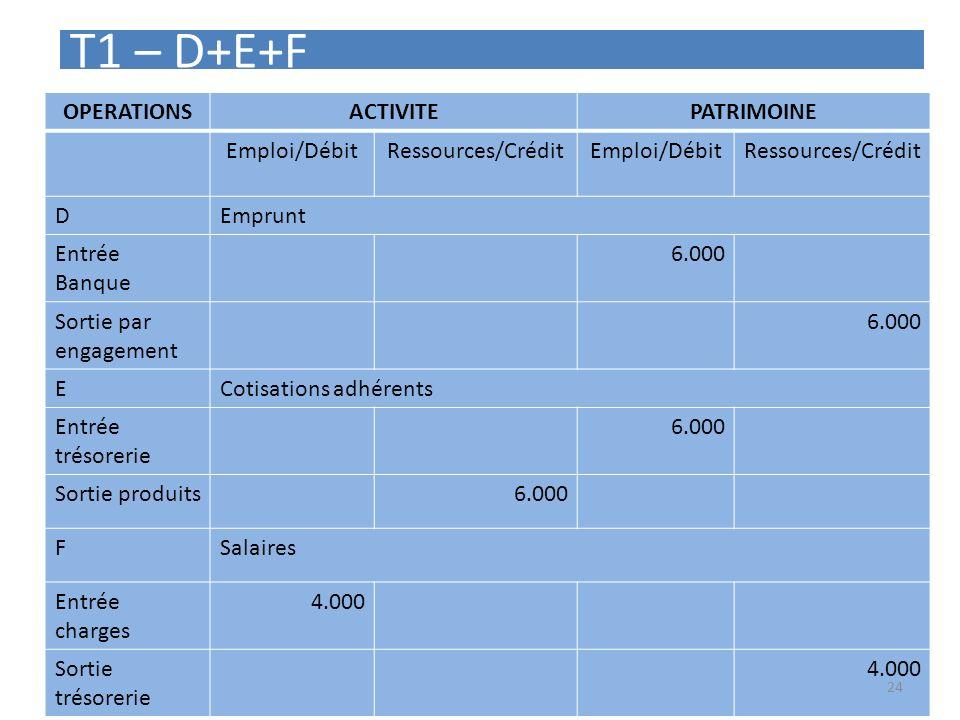 T1 – D+E+F OPERATIONSACTIVITEPATRIMOINE Emploi/DébitRessources/CréditEmploi/DébitRessources/Crédit DEmprunt Entrée Banque 6.000 Sortie par engagement