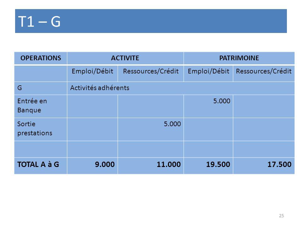 T1 – G OPERATIONSACTIVITEPATRIMOINE Emploi/DébitRessources/CréditEmploi/DébitRessources/Crédit GActivités adhérents Entrée en Banque 5.000 Sortie pres