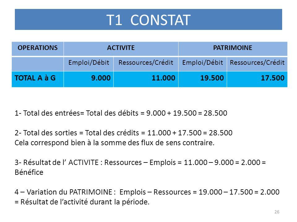 T1 CONSTAT OPERATIONSACTIVITEPATRIMOINE Emploi/DébitRessources/CréditEmploi/DébitRessources/Crédit TOTAL A à G9.00011.00019.50017.500 26 1- Total des