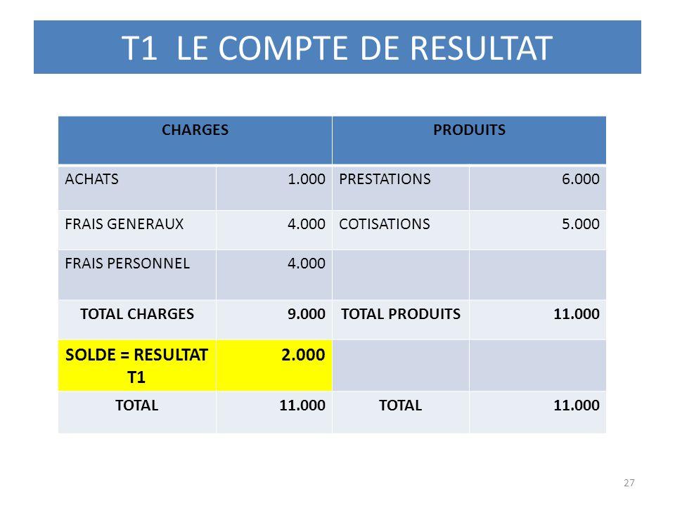 T1 LE COMPTE DE RESULTAT 27 CHARGESPRODUITS ACHATS1.000PRESTATIONS6.000 FRAIS GENERAUX4.000COTISATIONS5.000 FRAIS PERSONNEL4.000 TOTAL CHARGES9.000TOT