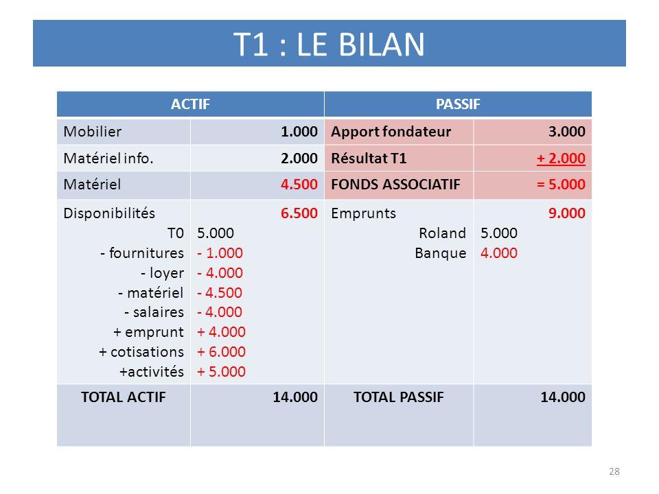 T1 : LE BILAN 28 ACTIFPASSIF Mobilier1.000Apport fondateur3.000 Matériel info.2.000Résultat T1+ 2.000 Matériel4.500FONDS ASSOCIATIF= 5.000 Disponibili