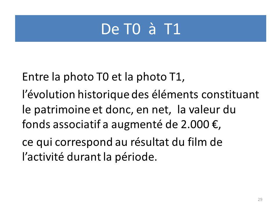 De T0 à T1 Entre la photo T0 et la photo T1, lévolution historique des éléments constituant le patrimoine et donc, en net, la valeur du fonds associat