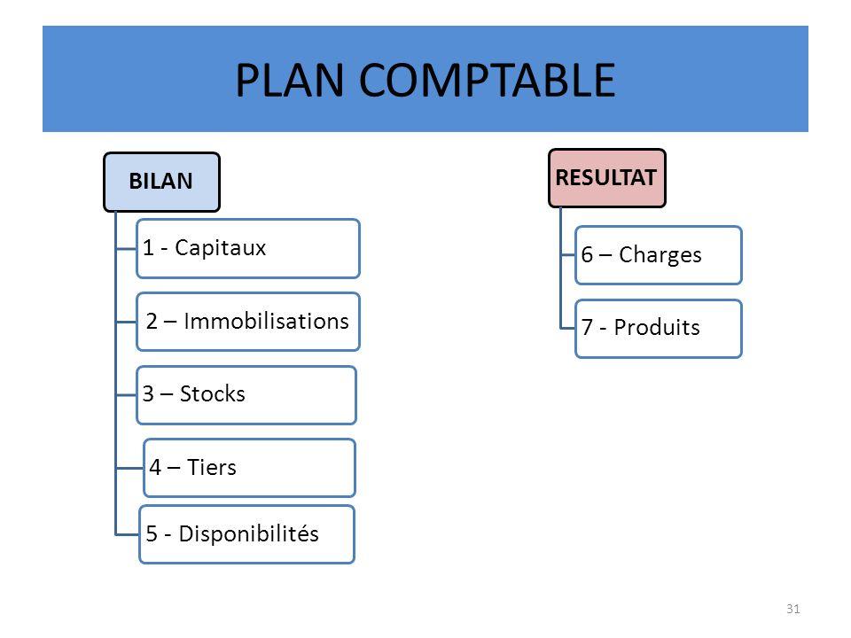 PLAN COMPTABLE BILAN1 - Capitaux2 – Immobilisations3 – Stocks4 – Tiers5 - DisponibilitésRESULTAT6 – Charges7 - Produits 31