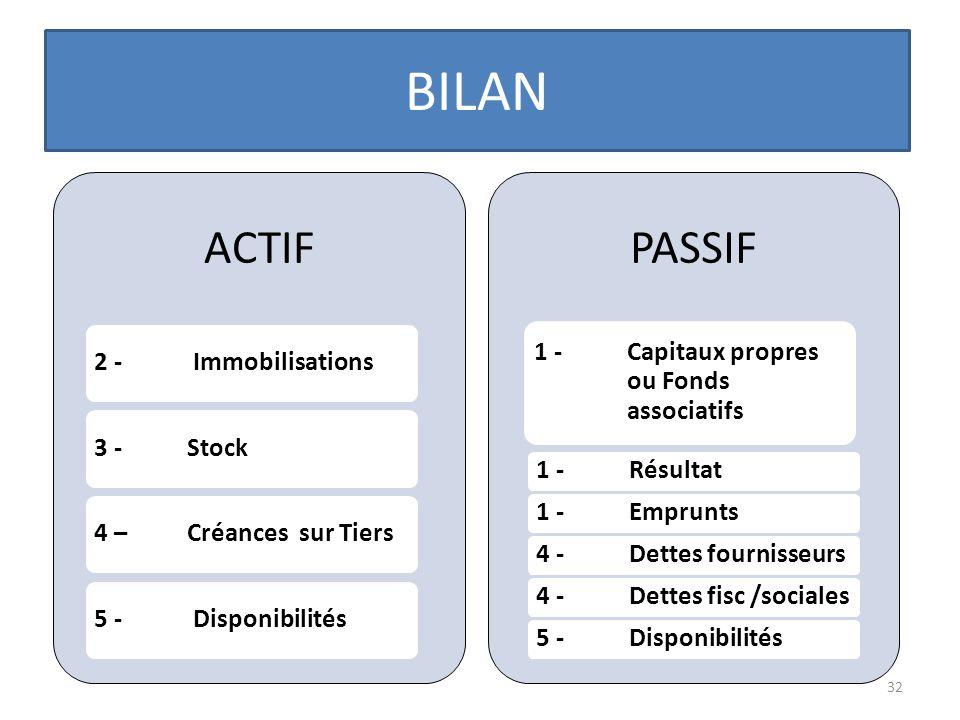 BILAN 32 ACTIF 2 - Immobilisations3 - Stock4 – Créances sur Tiers5 - Disponibilités PASSIF 1 - Capitaux propres ou Fonds associatifs 1 - Résultat1 - E