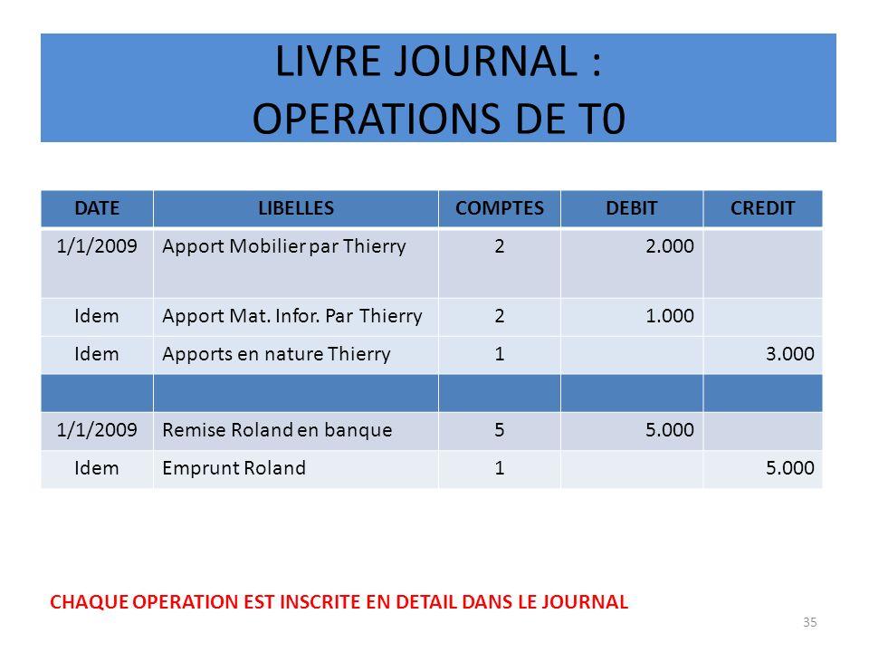 LIVRE JOURNAL : OPERATIONS DE T0 DATELIBELLESCOMPTESDEBITCREDIT 1/1/2009Apport Mobilier par Thierry22.000 IdemApport Mat. Infor. Par Thierry21.000 Ide