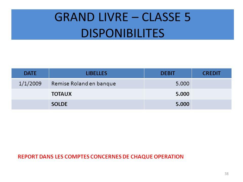 GRAND LIVRE – CLASSE 5 DISPONIBILITES DATELIBELLESDEBITCREDIT 1/1/2009Remise Roland en banque5.000 TOTAUX5.000 SOLDE5.000 38 REPORT DANS LES COMPTES C