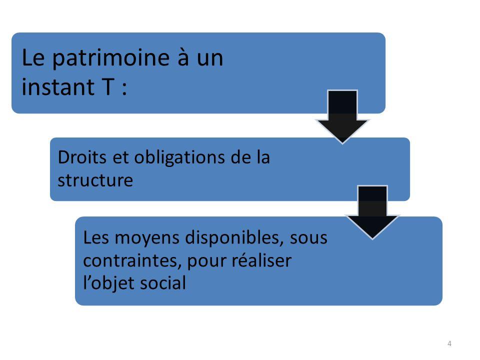 4 Le patrimoine à un instant T : Droits et obligations de la structure Les moyens disponibles, sous contraintes, pour réaliser lobjet social